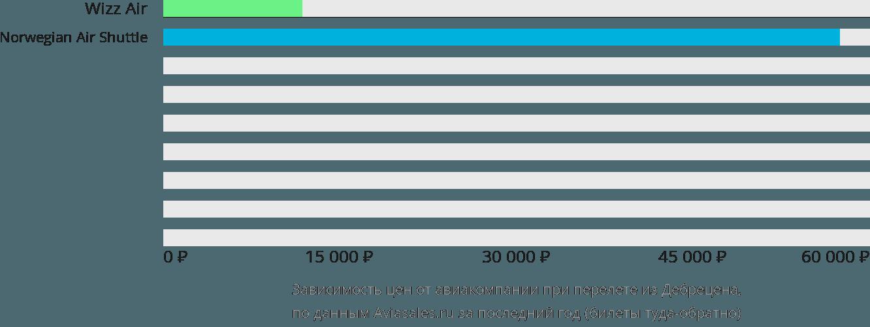 Динамика цен в зависимости от авиакомпании, совершающей перелет из Дебрецена