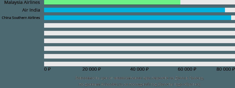 Динамика цен в зависимости от авиакомпании, совершающей перелет из Дели в Окленд