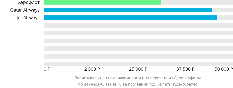 Динамика цен в зависимости от авиакомпании, совершающей перелет из Дели в Афины