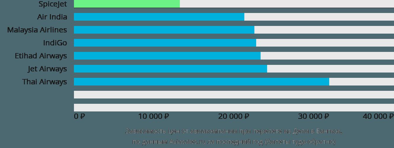 Динамика цен в зависимости от авиакомпании, совершающей перелет из Дели в Бангкок