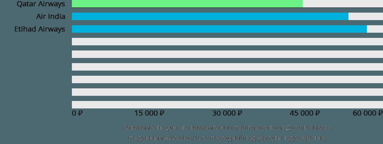 Динамика цен в зависимости от авиакомпании, совершающей перелет из Дели в Чикаго
