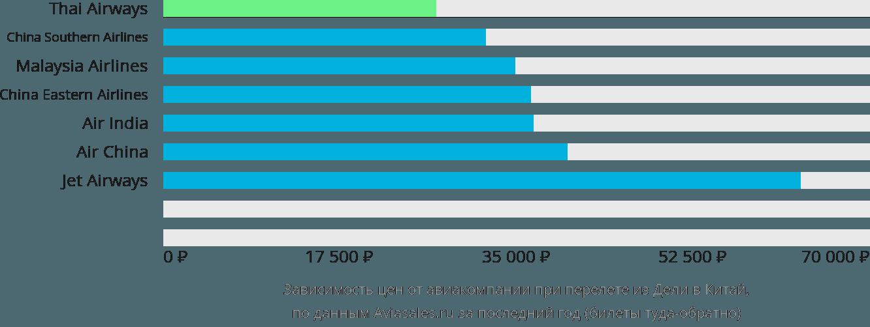 Динамика цен в зависимости от авиакомпании, совершающей перелёт из Дели в Китай