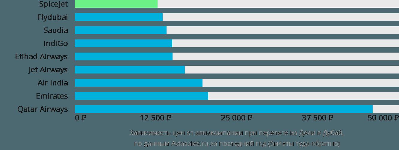 Динамика цен в зависимости от авиакомпании, совершающей перелет из Дели в Дубай