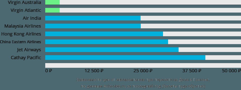 Динамика цен в зависимости от авиакомпании, совершающей перелет из Дели в Гонконг