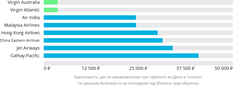 Динамика цен в зависимости от авиакомпании, совершающей перелёт из Дели в Гонконг