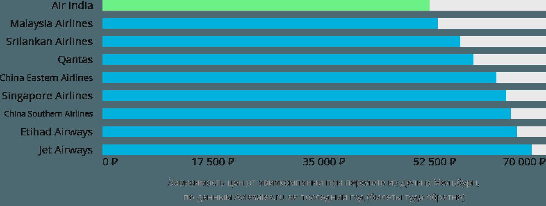 Динамика цен в зависимости от авиакомпании, совершающей перелет из Дели в Мельбурн