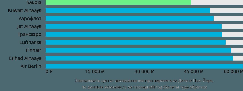 Динамика цен в зависимости от авиакомпании, совершающей перелет из Дели в Нью-Йорк