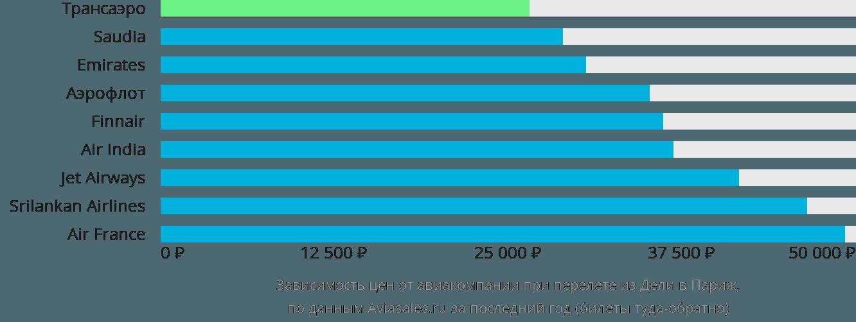 Динамика цен в зависимости от авиакомпании, совершающей перелет из Дели в Париж