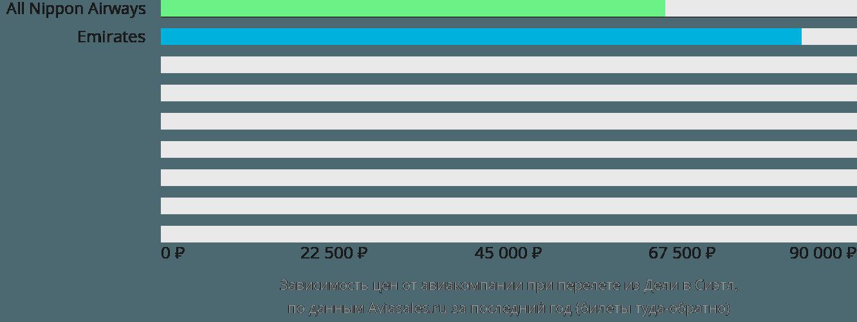 Динамика цен в зависимости от авиакомпании, совершающей перелет из Дели в Сиэтл