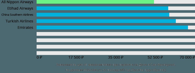 Динамика цен в зависимости от авиакомпании, совершающей перелет из Дели в Сан-Франциско