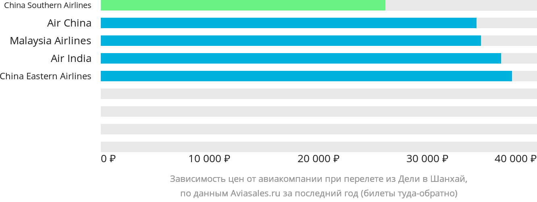 Динамика цен в зависимости от авиакомпании, совершающей перелет из Дели в Шанхай