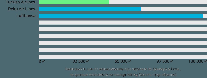 Динамика цен в зависимости от авиакомпании, совершающей перелет из Денвера в Сочи