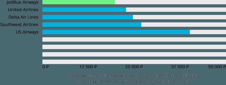 Динамика цен в зависимости от авиакомпании, совершающей перелет из Денвера в Бостон