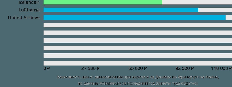 Динамика цен в зависимости от авиакомпании, совершающей перелет из Денвера во Франкфурт-на-Майне