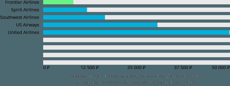 Динамика цен в зависимости от авиакомпании, совершающей перелет из Денвера в Хьюстон