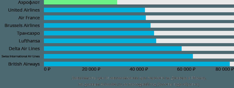 Динамика цен в зависимости от авиакомпании, совершающей перелет из Денвера в Москву