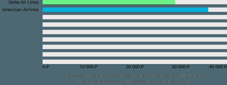 Динамика цен в зависимости от авиакомпании, совершающей перелет из Денвера в Пунта-Кану
