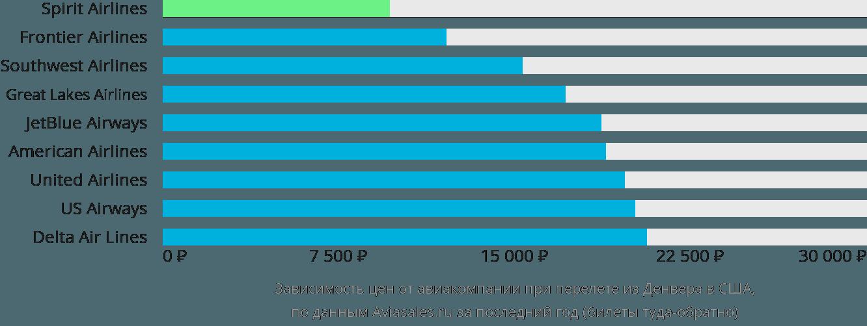 Динамика цен в зависимости от авиакомпании, совершающей перелет из Денвера в США