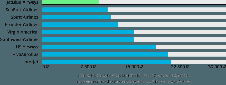 Динамика цен в зависимости от авиакомпании, совершающей перелет из Далласа