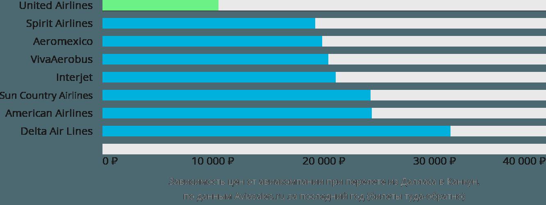 Динамика цен в зависимости от авиакомпании, совершающей перелет из Далласа в Канкун