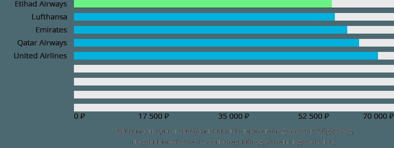 Динамика цен в зависимости от авиакомпании, совершающей перелет из Далласа в Хайдарабад