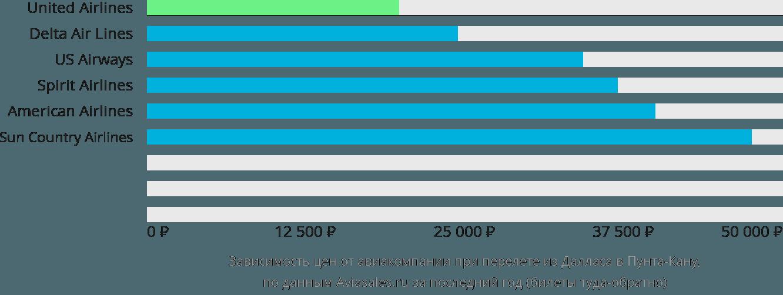Динамика цен в зависимости от авиакомпании, совершающей перелет из Далласа в Пунта-Кану