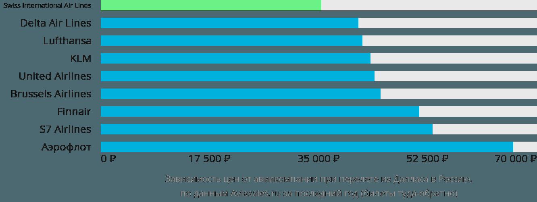 Динамика цен в зависимости от авиакомпании, совершающей перелет из Далласа в Россию