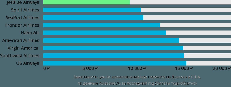 Динамика цен в зависимости от авиакомпании, совершающей перелёт из Далласа в США