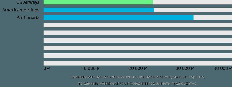 Динамика цен в зависимости от авиакомпании, совершающей перелет из Далласа в Торонто
