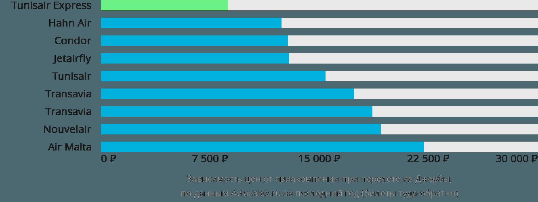 Динамика цен в зависимости от авиакомпании, совершающей перелет из Джербы