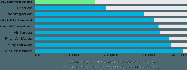 Динамика цен в зависимости от авиакомпании, совершающей перелет из Дакара