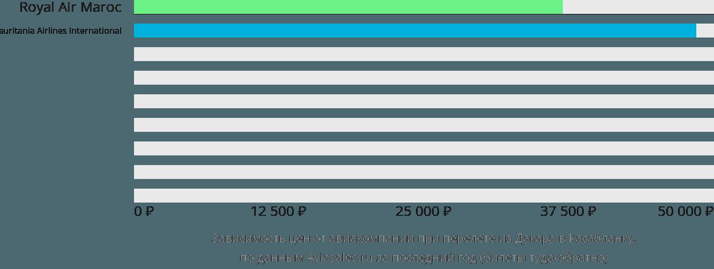 Динамика цен в зависимости от авиакомпании, совершающей перелет из Дакара в Касабланку