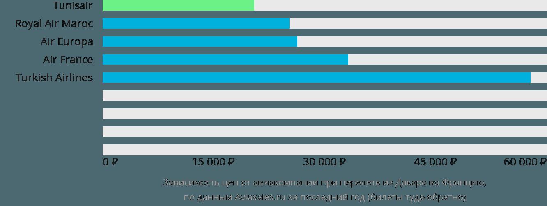 Динамика цен в зависимости от авиакомпании, совершающей перелет из Дакара во Францию