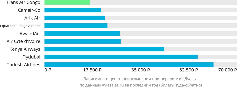 Динамика цен в зависимости от авиакомпании, совершающей перелет из Дуалы
