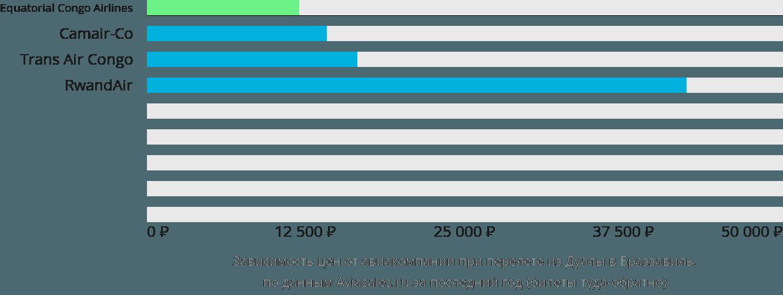 Динамика цен в зависимости от авиакомпании, совершающей перелет из Дуалы в Браззавиль