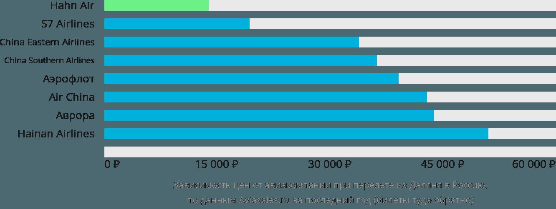 Динамика цен в зависимости от авиакомпании, совершающей перелет из Даляня в Россию