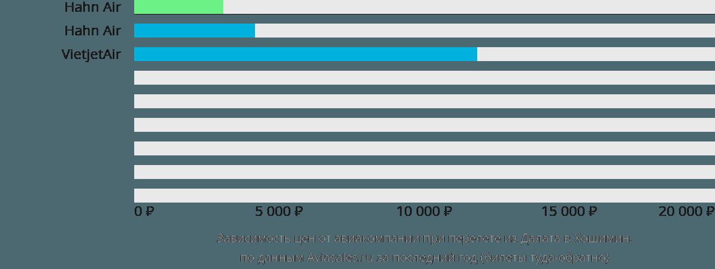 Динамика цен в зависимости от авиакомпании, совершающей перелет из Далата в Хошимин