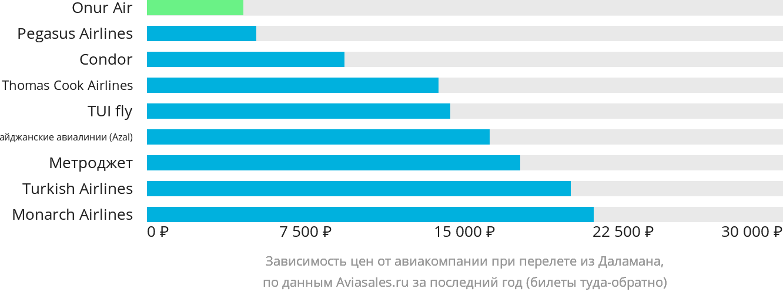 Динамика цен в зависимости от авиакомпании, совершающей перелет из Даламана