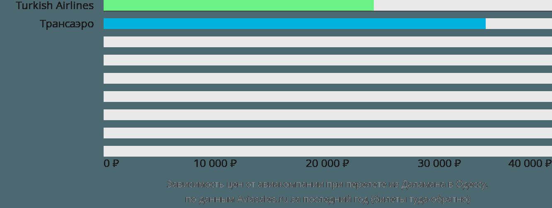 Динамика цен в зависимости от авиакомпании, совершающей перелет из Даламана в Одессу