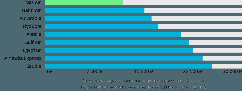 Динамика цен в зависимости от авиакомпании, совершающей перелет из Даммама