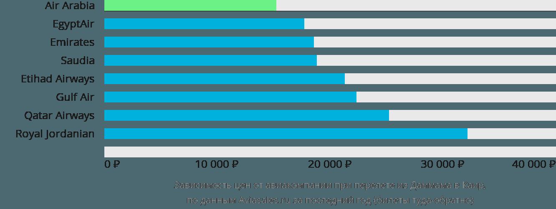 Динамика цен в зависимости от авиакомпании, совершающей перелет из Даммама в Каир