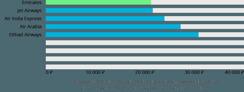 Динамика цен в зависимости от авиакомпании, совершающей перелет из Даммама в Кожикоде