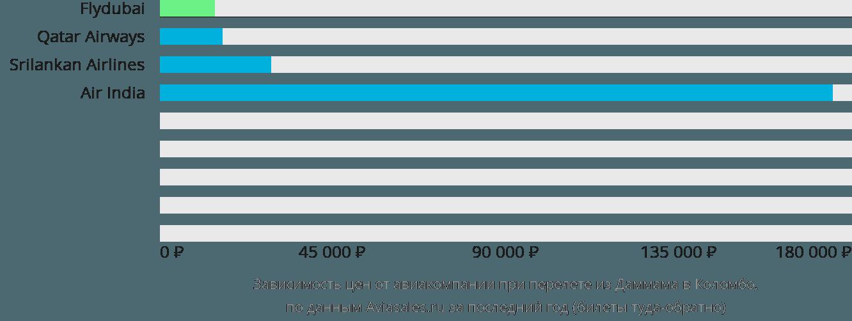 Динамика цен в зависимости от авиакомпании, совершающей перелет из Даммама в Коломбо