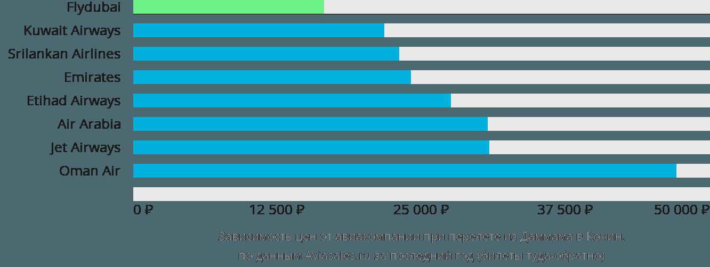Динамика цен в зависимости от авиакомпании, совершающей перелет из Даммама в Кочин