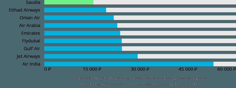 Динамика цен в зависимости от авиакомпании, совершающей перелет из Даммама в Дели