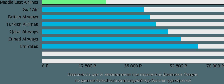 Динамика цен в зависимости от авиакомпании, совершающей перелет из Даммама в Лондон