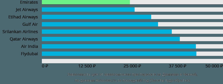 Динамика цен в зависимости от авиакомпании, совершающей перелет из Даммама в Ченнай