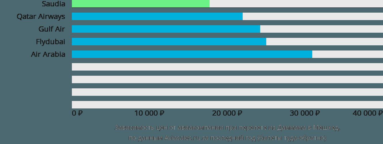Динамика цен в зависимости от авиакомпании, совершающей перелет из Даммама в Мешхед