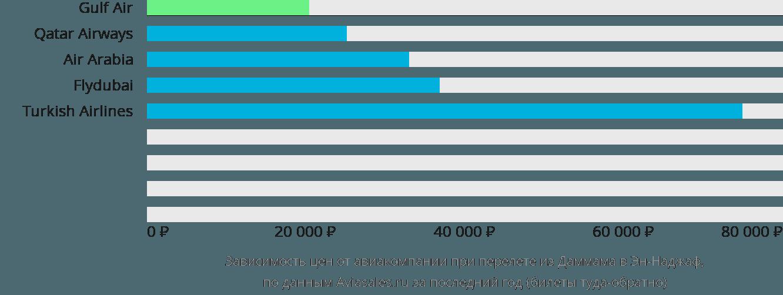 Динамика цен в зависимости от авиакомпании, совершающей перелет из Даммама в Эн-Наджаф