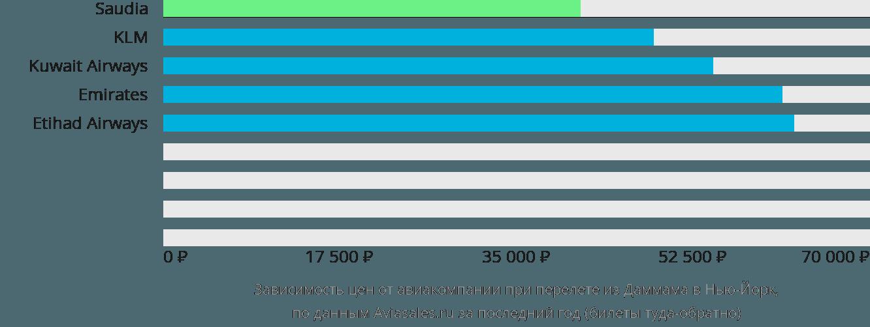 Динамика цен в зависимости от авиакомпании, совершающей перелет из Даммама в Нью-Йорк